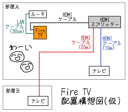 FireTV配置構想図