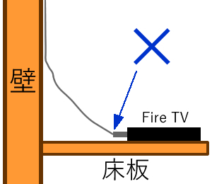 Fire TV HDMI接触×