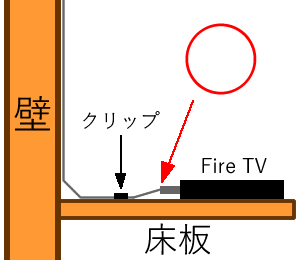 Fire TV HDMI接触◯